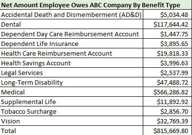 Employee Benefits Audit and employee experience