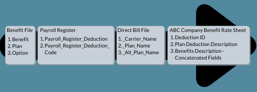 System and deduction mapping